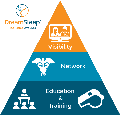 The DreamSleep System: Education + Network + VIsibility
