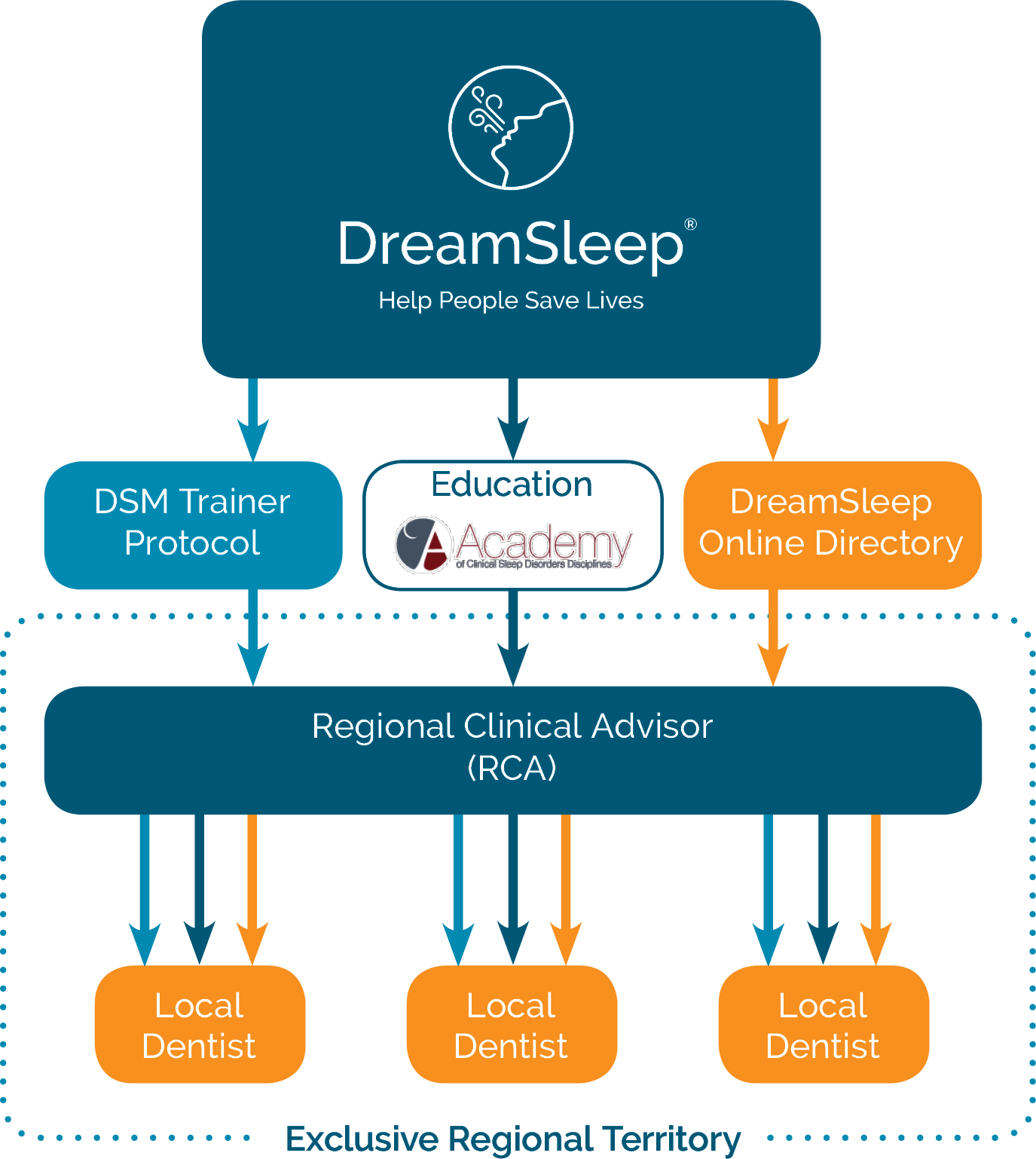 Building the DreamSleep International Network: Proven Methodology + Local Clinical Advisor